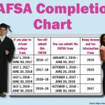 FAFSA Completion Chart