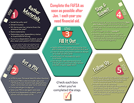 Finish the FAFSA in Five Steps