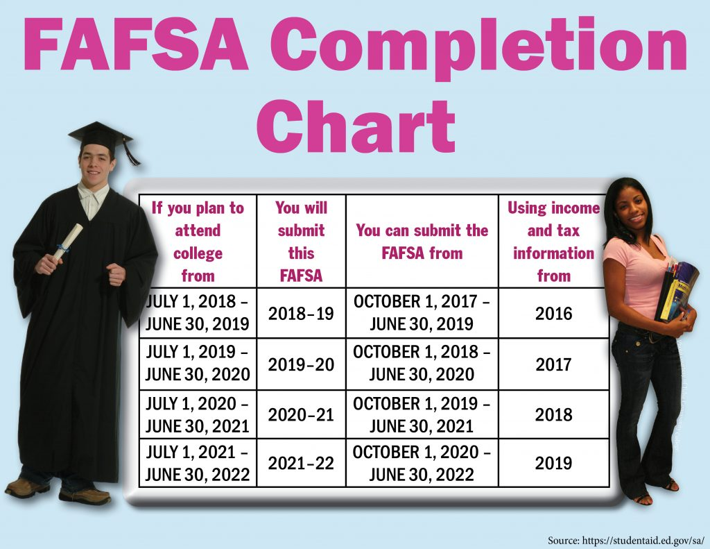 Image of the FAFSA Completion Chart, which details attendance dates, version of the FAFSA, FAFSA deadlines, and the tax year used. The source for this information is Source: https://studentaid.ed.gov/sa/.